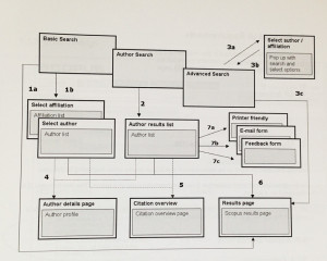 Flowchart die de author search weergeeft